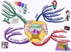 IMAGENS E INFOGRÁFICOS EM INGLÊS: Infográfico Tempos Verbais Futuro em Inglês