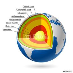Earth layers diagram 3d search for wiring diagrams earths layers styrofoam sphere 6th grade earth science layers rh pinterest com diagram of the earths layers earth layers diagram 3d ccuart Gallery