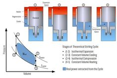Qué es un motor Stirling Marine Engineering, Engineering Technology, Chemical Engineering, Mechanical Engineering, Science And Technology, Motor Stirling, Stirling Engine, College Physics, Refrigeration And Air Conditioning