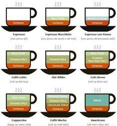 The wonderful world of #espresso. #coffee #addict #Italian #caffeine #cafe #culture