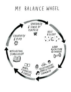 How to overcome stress? As human beings we're not immune to stress. We've all dealt with different levels of stress in one way or the other. Stress can come My Balance, Life Balance Wheel, Work Life Balance Quotes, Life Wheel, Balance Sheet, Life Purpose, Finding Purpose, Self Development, Personal Development
