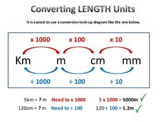 Prototypical Measuring Unit Conversion Chart English System Chart Length Converter Chart Table Metric Units Of Area Chart Gas Unit Conversion Chart Measurement Conversion Chart, Measurement Conversions, Conversion Of Units, Measurement Activities, Units Of Measurement, Length Measurement, Teaching Measurement, Math Charts, Math Anchor Charts