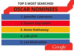 Lo más buscado en Google durante la gala del Oscar