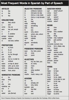 224 Best AAC: Vocabulary Selection/Core Vocabulary images