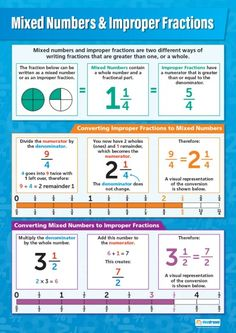 Mixed Numbers & Improper Fractions Poster
