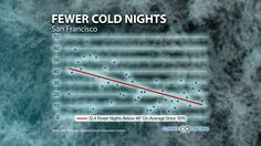 Cold Nights Are Decreasing Across the U.S. http://www.climatecentral.org/news/cold-nights-decreasing-across-us-18587 via Climate Central. Cold Nights in San Francisco - 32.4 Fewer Nights below 40 degrees on average since 1970.
