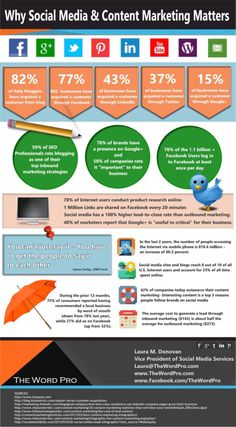 Why Social Media & content marketing matters. It also helps build, boost and repair an online reputation. Marketing En Internet, Inbound Marketing, Content Marketing, Online Marketing, Social Media Marketing, Digital Marketing, Facebook Marketing, Marketing Books, Viral Marketing