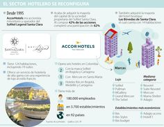 Accor se quedó con 62% del Sofitel Santa Clara Santa Clara, Map, Shopping, Hotels, Location Map, Peta, Maps