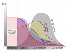Why BIM is Still Bankrupting Your Firm - Shoegnome