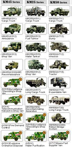 Kia Military KM series