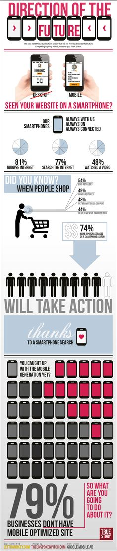 79% of businesses don't have a mobile optimized site
