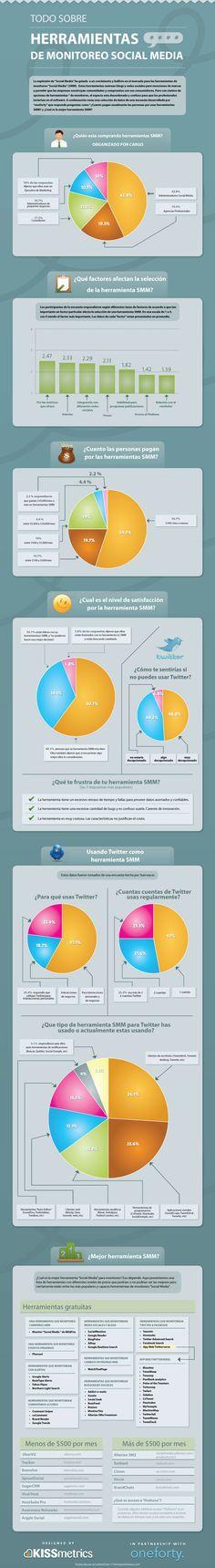 Infografía en español que muestra las herramientas para monitorizar social media