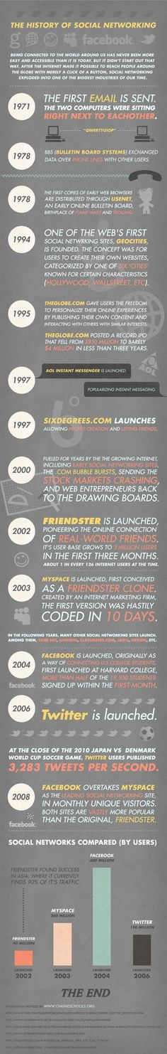 the history of social networking [INFOGRAPHIC]