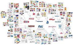 Δέκα εταιρείες ελέγχουν σχεδόν ό,τι αγοράζουμε