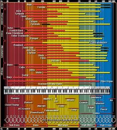 Church sound frequency chart