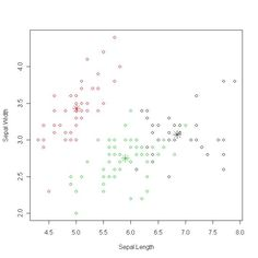 k-means Clustering - RDataMining.com: R and Data Mining