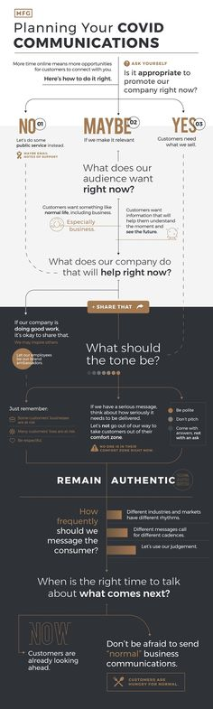 Planning Your COVID-Related Communications: A Flowchart [Infographic] Direct Marketing, The Marketing, Digital Marketing, Sales Presentation, Self Branding, Improve Communication, Marketing Communications, Global Business, Ways To Communicate