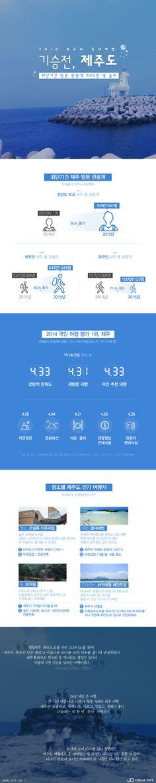 제주도 방문 관광객 최단기 800만 명 돌파 [인포그래픽] #Jeju / #Infographic ⓒ 비주얼다이브 무단 복사·전재·재배포 금지