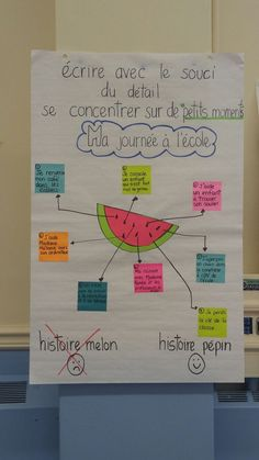 Résultats de recherche d'images pour « tableau d'ancrage melon d'eau » French Teaching Resources, Teaching Writing, Writing Activities, Teaching Ideas, Teaching Tools, Teaching French Immersion, Core French, French Classroom, French Lessons