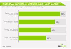 Social Media Marketing Studie 2015: Instagram Strategie für Unternehmen in Deutschland