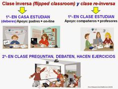 "CHISPAS TIC Y EDUCACIÓN. Blog Pere Marquès: ¿Flipped classroom o clase ""reinversa?"