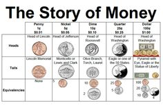 Great handout comparing the traits of different coins.