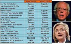 Hillary Clinton's voting record