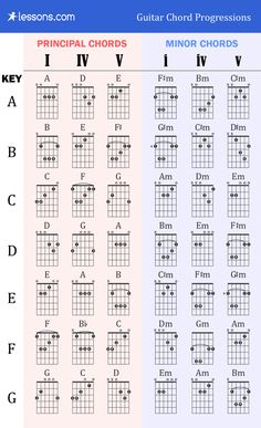 Guitar Chords Chart Basic Awesome the 3 Best Guitar Chord Progressions Charts & Examples – Example Document Template Guitar Chords And Scales, Music Theory Guitar, Acoustic Guitar Chords, Learn Guitar Chords, Guitar Chords Beginner, Guitar Chords For Songs, Guitar Sheet Music, Guitar Scales Charts, Learn Guitar Beginner