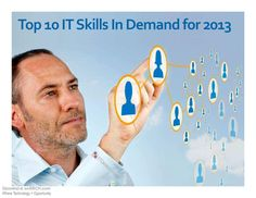 A survey of IT hiring managers indicates the top 10 IT skills in demand for 2013. IT managers & executives reveal their 2013 hiring plans in Computerworld's annual IT Forecast. Of the 334 respondents to this year's survey, over 33% plan to hire new IT personnel in 2013 – that's up from 29% in last year's Forecast ,23% in 2010 and 20% in 2009.