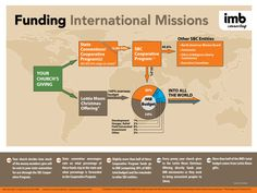 How much of your giving to the Lottie Moon Christmas Offering goes directly to supporting IMB missionaries as they work to bring unreached people to Christ? Every single penny!