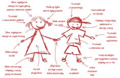 Sensory Integration, Kids And Parenting, Education, School, Geography, Therapy, Speech Language Therapy, Literature, Schools