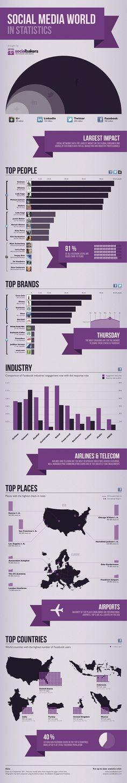 Social Media World in Statistics