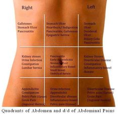 abdominal problems and diagnosis