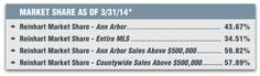 Despite the winter weather, first quarter 2014 sales of houses and condominiums equaled the record pace of 2013