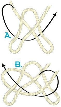 Japanese bowline A.  sc 1 st  Pinterest & Frequent camping applications include tying a rope to a tree ...