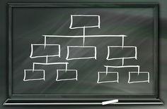 Die AdWords Kontostruktur beinhaltet mehrere Ebenen, wie Kampagnen, Anzeigengruppen, Anzeigen und Keywords.