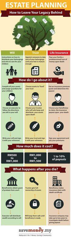 Estate Planning Infographic_Maybank https://seniorsource.com/:
