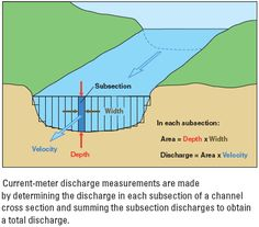 Current-meter discharge measurements are made by determining the discharge in each subsection of a channel cross section and summing the subsection discharges to obtain a total discharge.