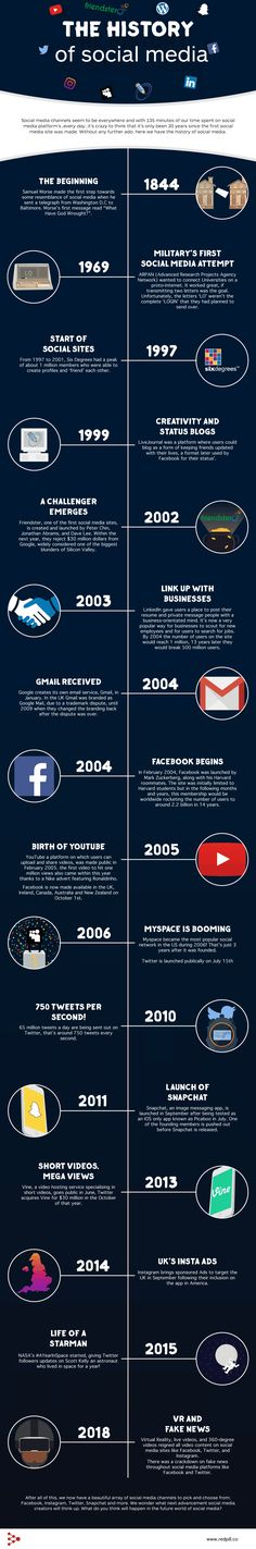 The History of Social Media — – An interesting timeline on the evolution of social media since the and how much technology has become a part of our lives, at work and at home. Social Media Trends, History Of Social Media, Social Media Services, Seo Services, Social Networks, Marketing Trends, Content Marketing, Social Media Marketing, Digital Marketing