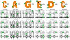Related image Music Link, Guitar Lessons, Periodic Table, Chart, Words, Image, Guitar Chords, Guitars, Periodic Table Chart
