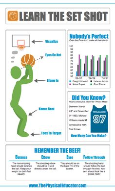 Learn The Set Shot. Here's an infographic to help your students learn one of the most fundamental skills in #basketball. Find more #physed infographics at http://www.thephysicaleducator.com/resources/infographics/ #basketballinfographic
