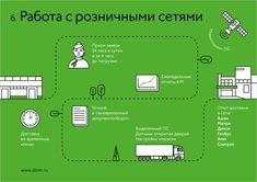 Презентация для «Олтима» - Блог Игоря Штанга — ЖЖ Brochure Design, Layout, Map, Illustrations, Flyer Design, Page Layout, Location Map, Illustration, Leaflet Design
