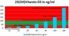 Berechnung der Vitamin-D3-Menge zur Substituierung  Sie haben einen nachgewiesenen Vitamin D Mangel?  Hier können Sie sich Ihren Aufholbedarf und Ihre Erhaltungsdosis berechnen lassen.  http://www.melz.eu/index.php/formeln/vitamin-d-substituierung
