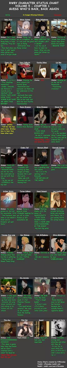 RWBY Character Status Chart Volume 5 Episode 1