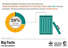 food waste US climate change agriculture
