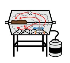 Ever wonder how to turn your propane grill into a smoker to use? Well here are some easy and simple tips to turn your propane grill into a smoker Diy Smoker, Barbecue Smoker, Homemade Smoker, Bbq Grill, Food Smoker, Smoker Cooking, Propane Smokers, Propane Gas Grill, Gas Bbq