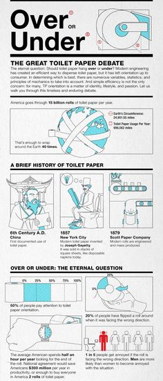 more than you ever wanted to know about the Toilet Paper Over/Under Debate