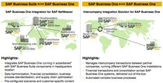 SAP Business One: Excellent ERP for Subsidiaries. Integration Options to the Mothership SAP Enterprise.