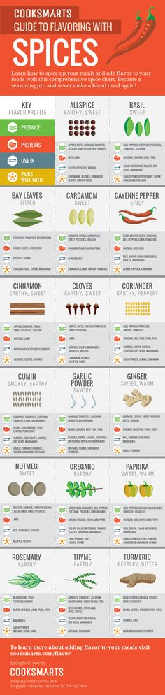 Spice up your meals and add flavor to your meals with this handy spice chart.