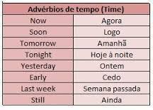 Resultado de imagem para adverbios em ingles lista